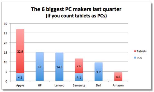 Biggest PC Makers Q4 2012
