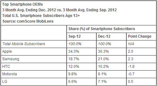 comscore devices december comScore: Apple increases lead as top US smartphone maker while Samsung gains; Android and iOS fortify duopoly
